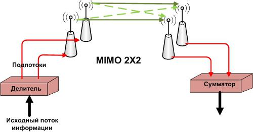 multiple input multiple output mimo The highest efficientcy mimo antenna on the market, mp mimo antennas provide your system the most consistant signal possible, eliminating multi-path, jitter, and slow throughput speeds.