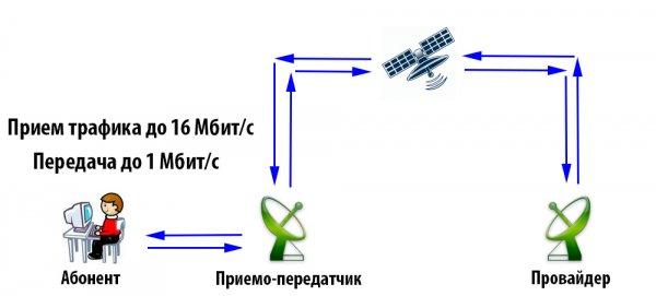 Как работает спутниковый интернет