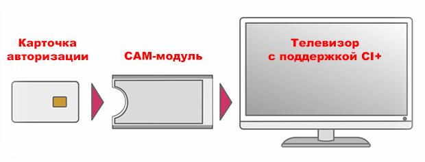 Caм-модуль