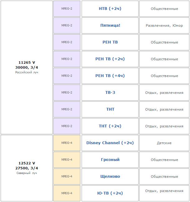 Открытые каналы Ямал 402